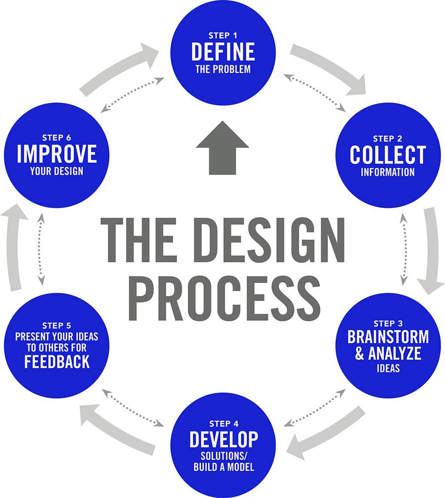 freelance-web-designer-web-design-process