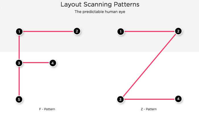 Web Designing 10-Principles Fpattern ZPatterns